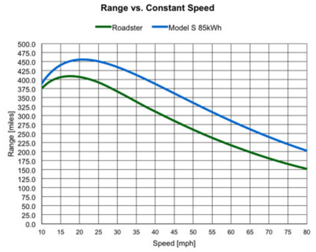 range vs constant speed