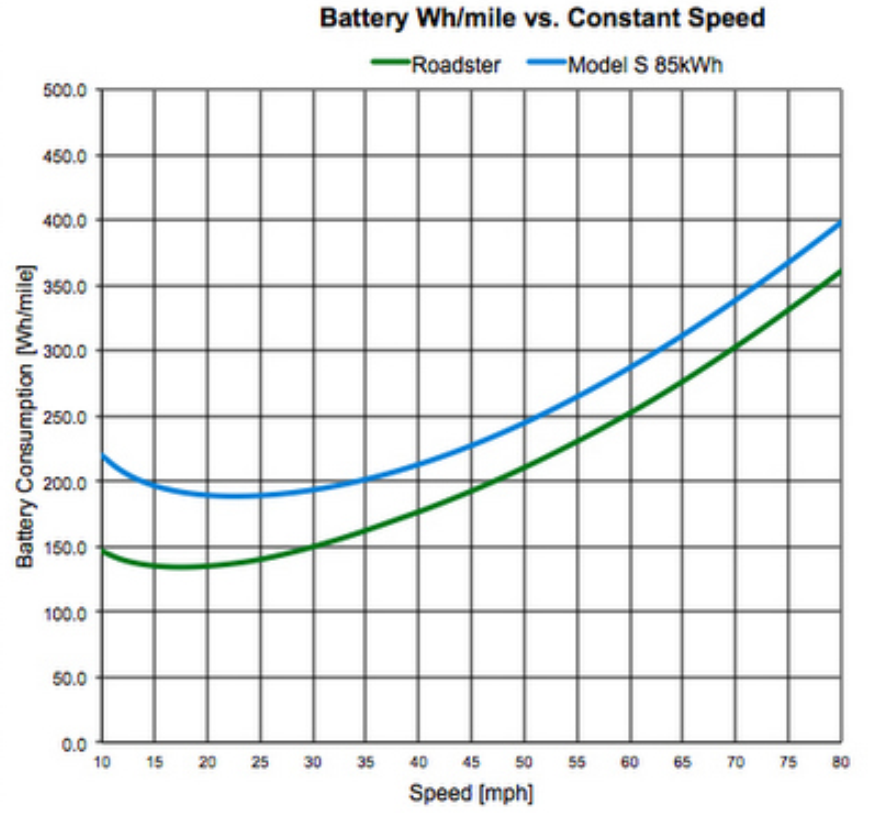 battery Wh/mile vs constant speed