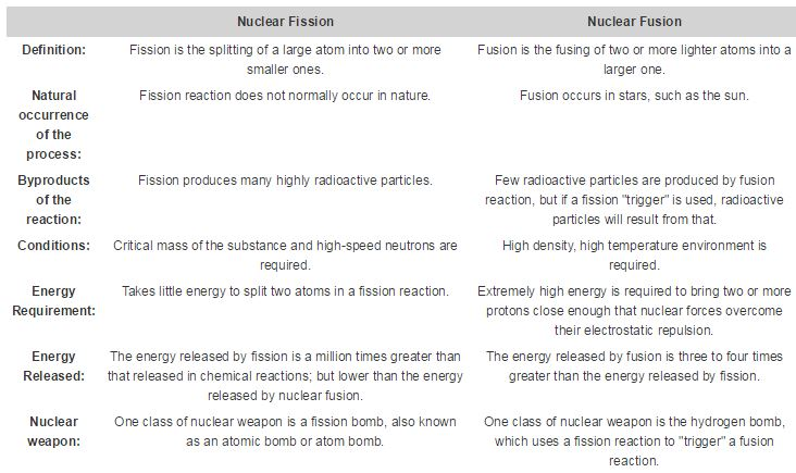 The Nuclear Reactors We Use Today To Produce Energy Use Fission, Not Fusion.  Hereu0027s A Handy Breakdown Of The Differences Between Nuclear Fission And  Nuclear ...