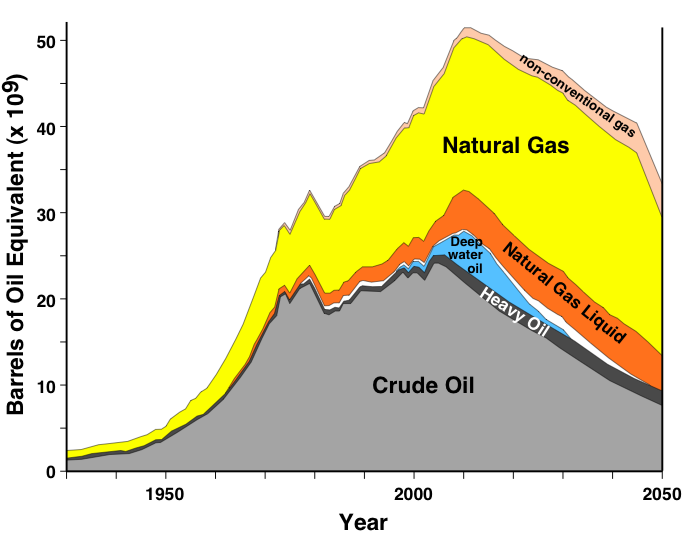 What Does Peak Oil Mean Fusion 4 Freedom
