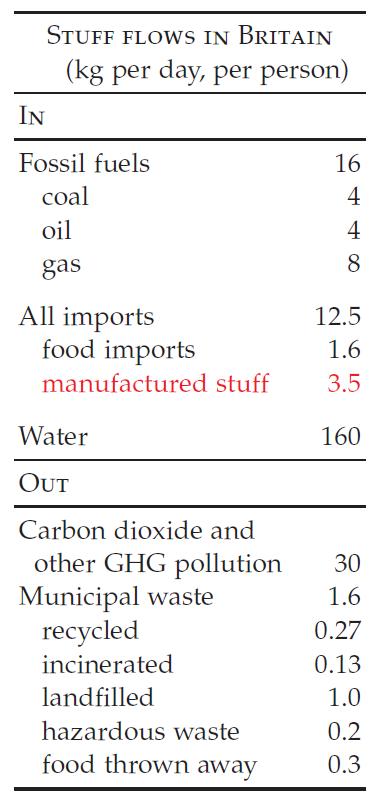 figure 3 - stuff flows in Britain