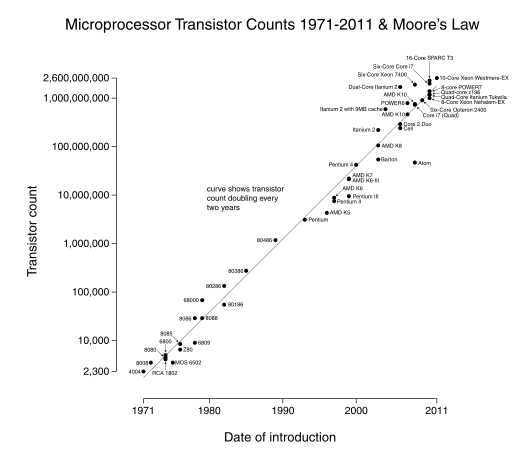 Microprocessor transistor counts 1971-2011