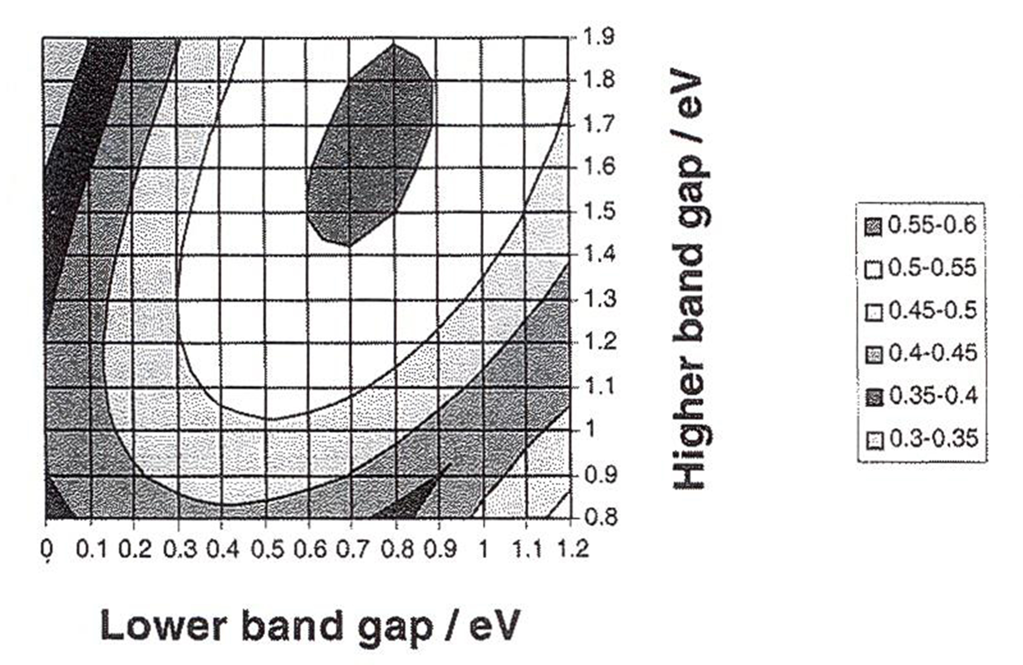 lower band gap /eV