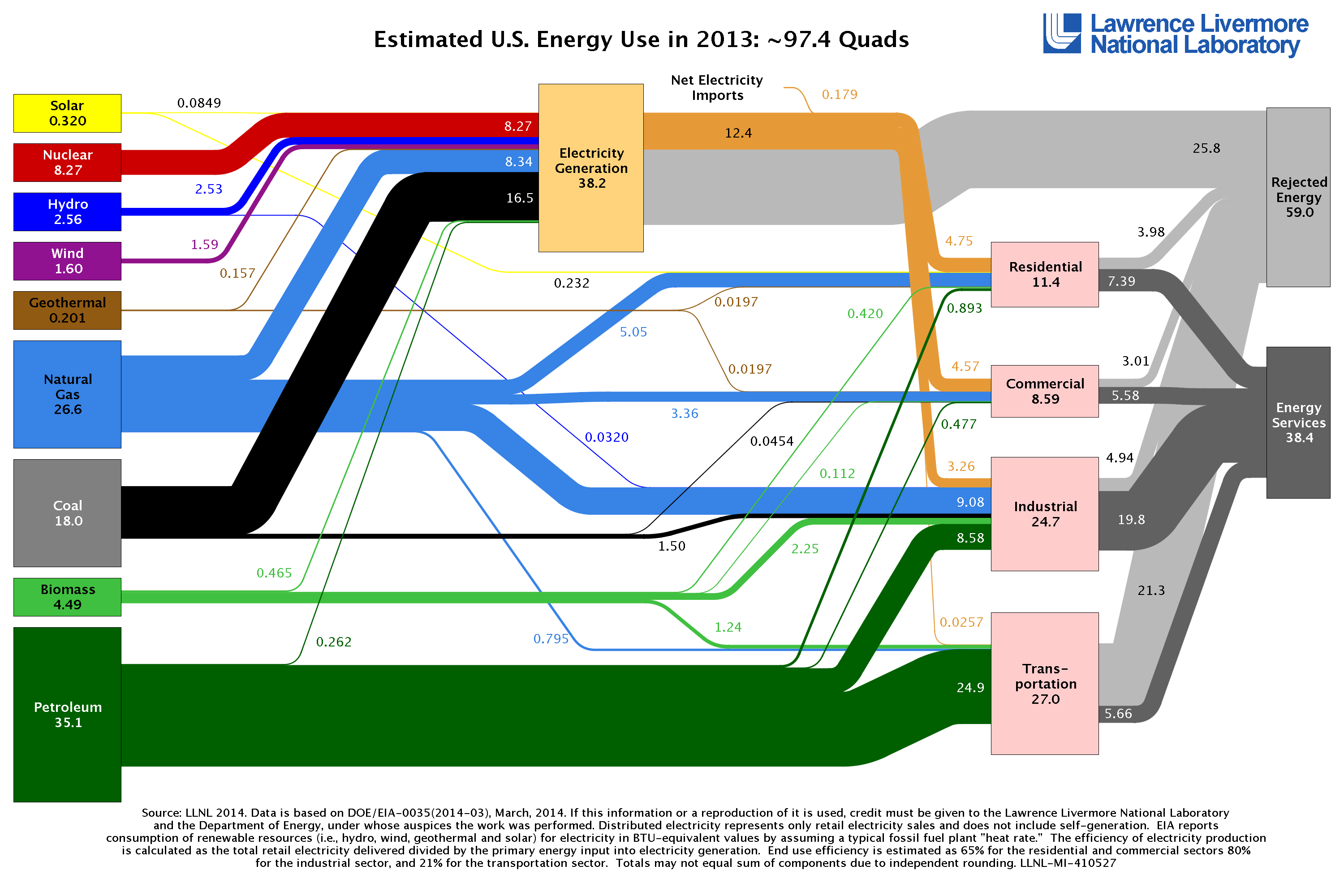 2013 US Energy supplies