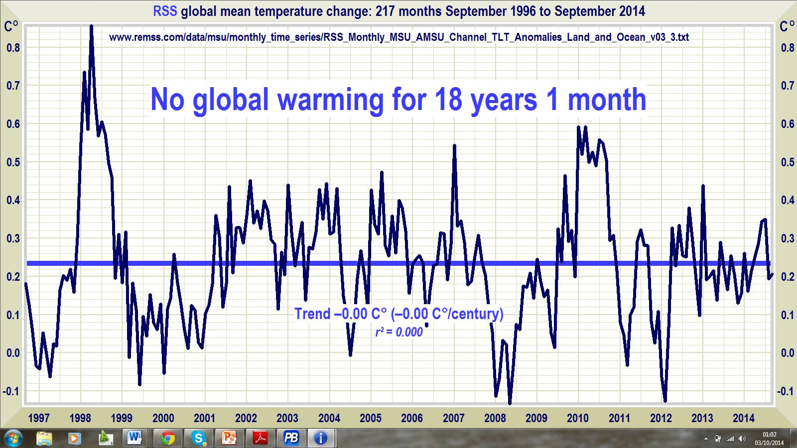 no global warming for over 18 years