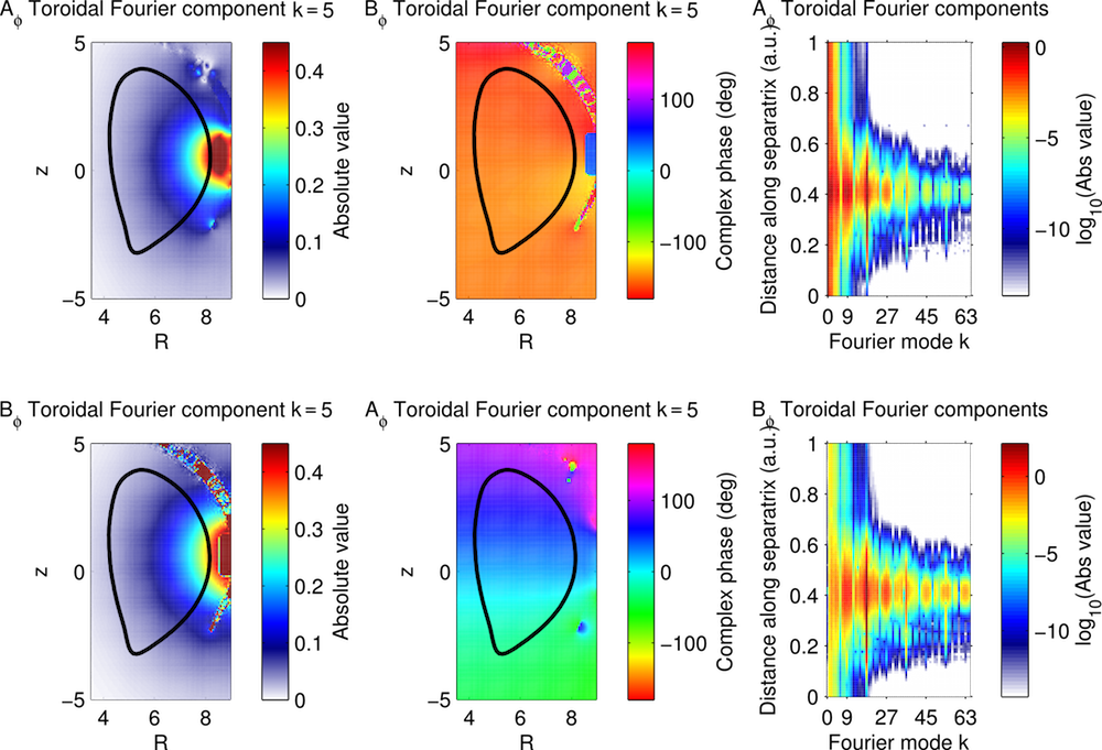 A graphic showing the toroidal Fourier components of the ITER tokamak.