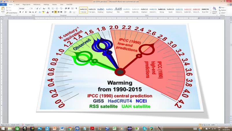 global warming meter