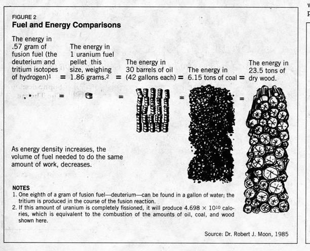 Fuel energy comparison
