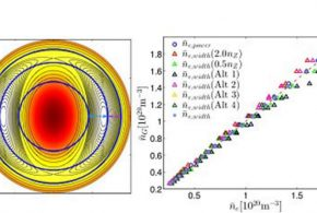 Higher plasma densities, more efficient tokamaks